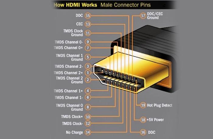 Cách sửa cổng HDMI Tivi khi không kết nối được